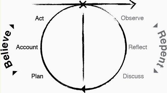 circle-kairos-learning-circle