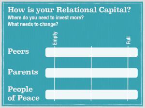 Relational Capital 7